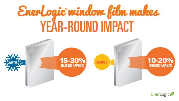 enerlogic window film san jose